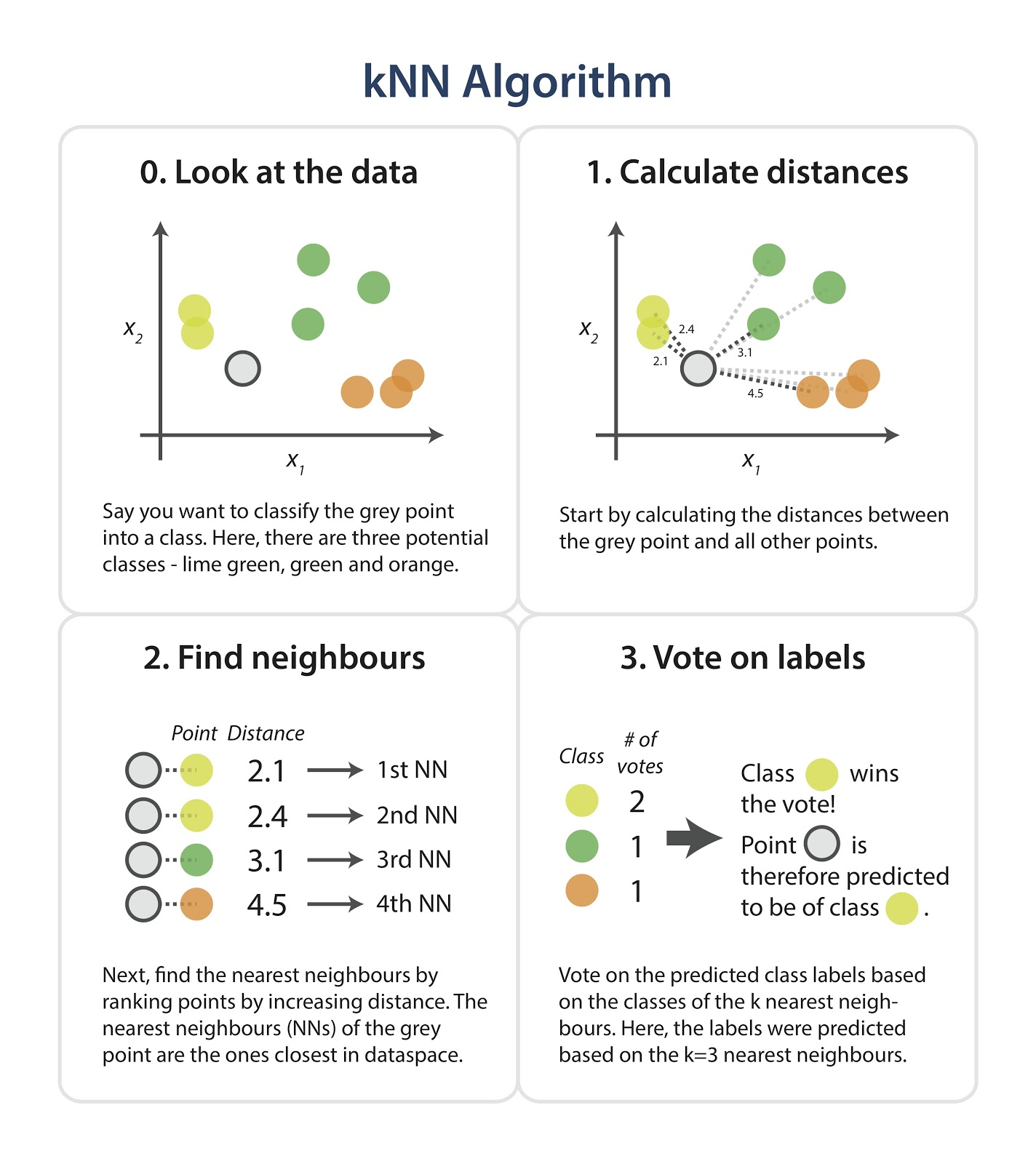 Implementing Your Own k-Nearest Neighbor Algorithm Using Python