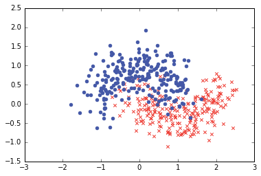 Misleading modelling: overfitting, cross-validation, and the
