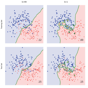 Misleading modelling: overfitting, cross-validation, and the bias-variancetrade-off